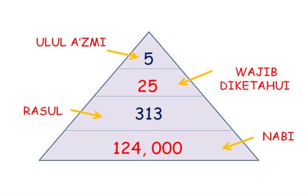 Jumlah Serta Nama-Nama Nabi Dan Rasul