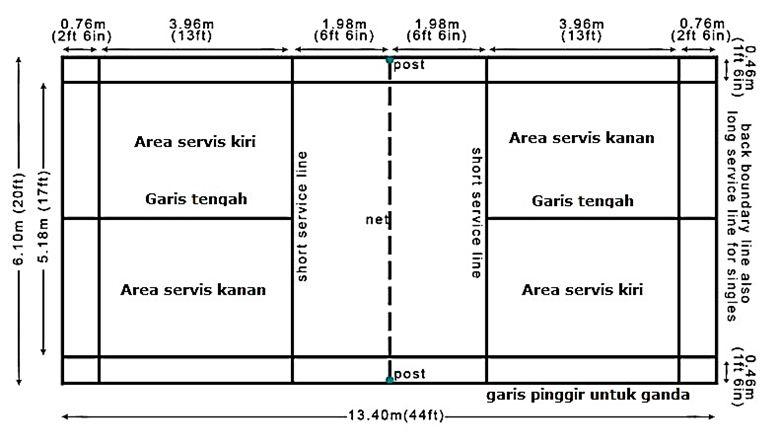 Garis Lapangan Bulu Tangkis Area Servis