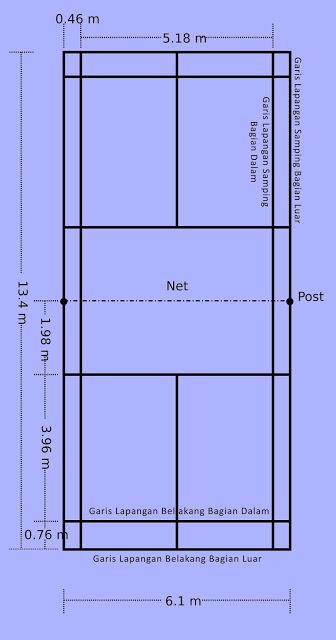 Lapangan Badminton Beserta Ukurannya