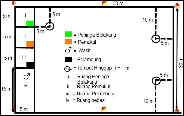 Ukuran Lapangan Bola Kasti